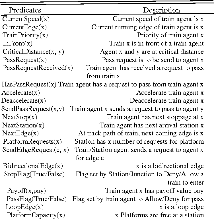 Table I: Predicates used by Agents
