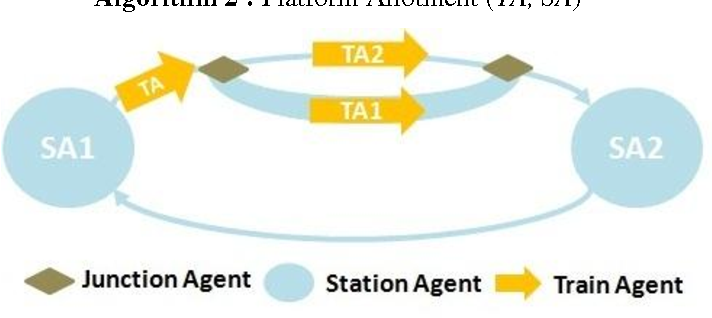 Fig 3: Railway model with Loop Edge