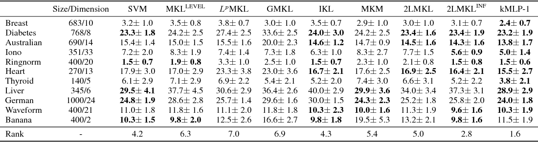Figure 4 for Learning Multiple Levels of Representations with Kernel Machines