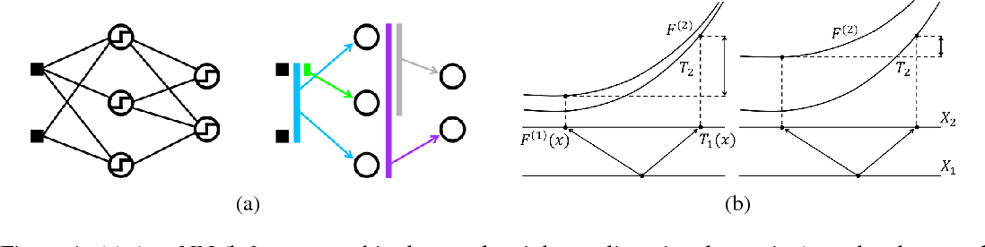 Figure 1 for Learning Multiple Levels of Representations with Kernel Machines