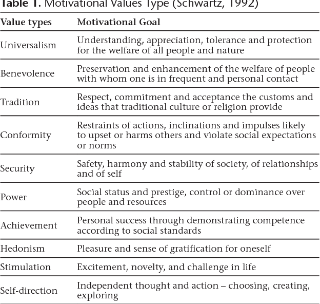 Table 1 from The Portrait Values Questionnaire: A bibliographic and
