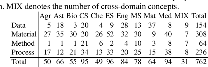 Figure 3 for Coreference Resolution in Research Papers from Multiple Domains