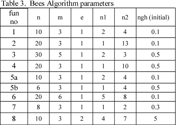 The Bees Algorithm - A Novel Tool for Complex Optimisation Problems