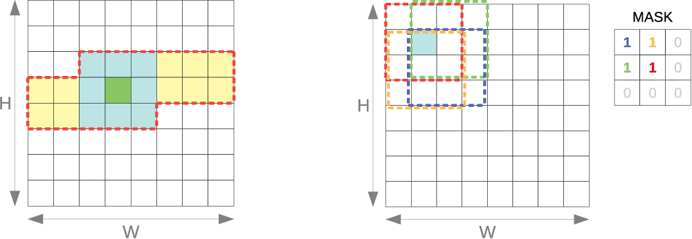Figure 1 for Fast convolutional neural networks on FPGAs with hls4ml