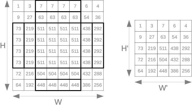 Figure 3 for Fast convolutional neural networks on FPGAs with hls4ml
