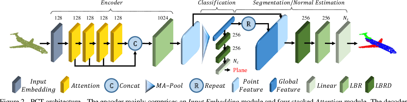 Figure 3 for PCT: Point Cloud Transformer