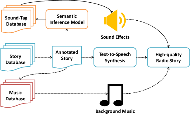 Figure 1 for From Text to Sound: A Preliminary Study on Retrieving Sound Effects to Radio Stories