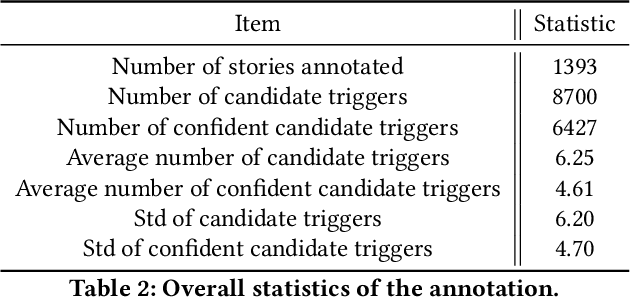 Figure 2 for From Text to Sound: A Preliminary Study on Retrieving Sound Effects to Radio Stories