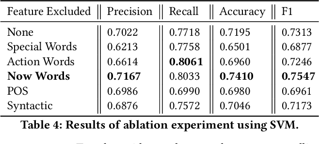 Figure 4 for From Text to Sound: A Preliminary Study on Retrieving Sound Effects to Radio Stories