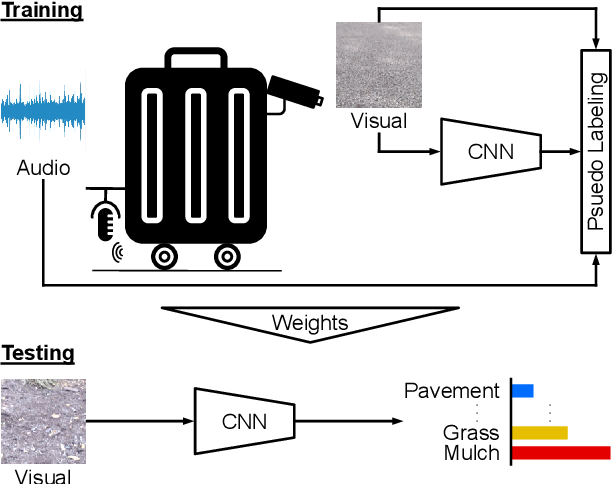 Figure 1 for Audio-Visual Self-Supervised Terrain Type Discovery for Mobile Platforms