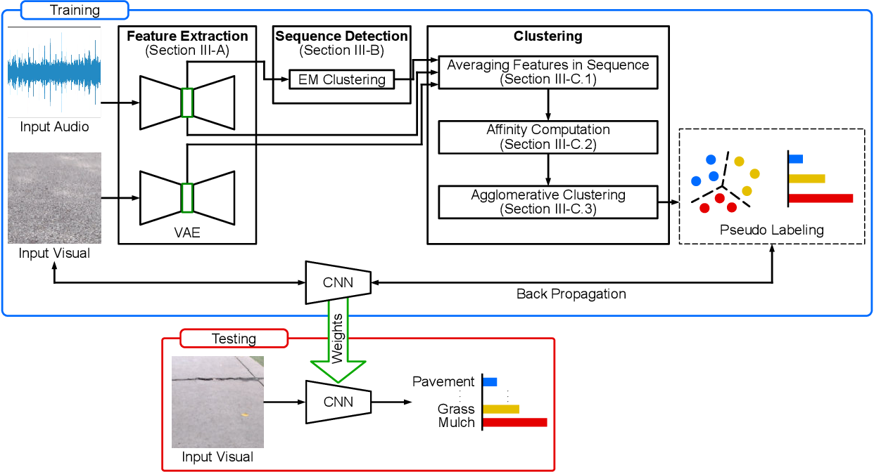 Figure 2 for Audio-Visual Self-Supervised Terrain Type Discovery for Mobile Platforms