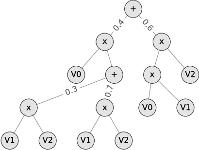 Figure 1 for SPFlow: An Easy and Extensible Library for Deep Probabilistic Learning using Sum-Product Networks