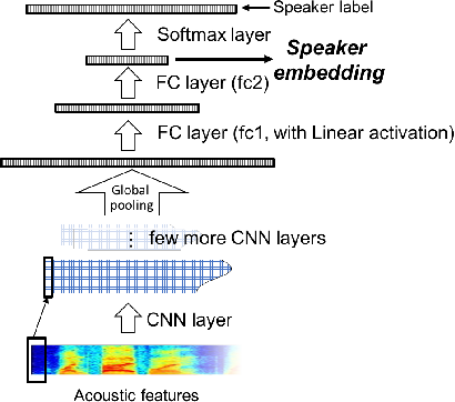 Figure 2 for Frame-level speaker embeddings for text-independent speaker recognition and analysis of end-to-end model