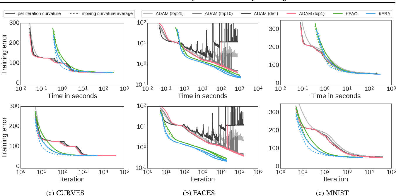 Figure 2 for Practical Gauss-Newton Optimisation for Deep Learning