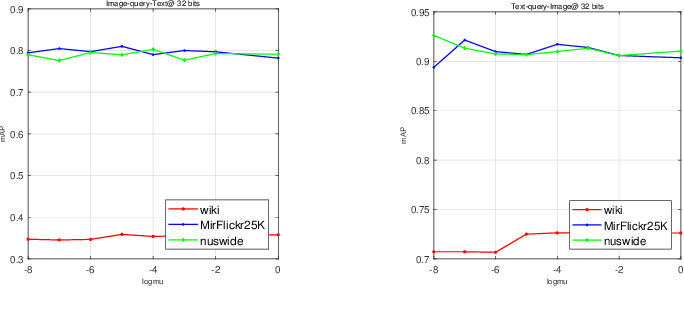 Figure 2 for Asymmetric Correlation Quantization Hashing for Cross-modal Retrieval