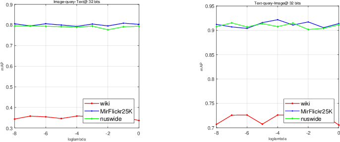 Figure 3 for Asymmetric Correlation Quantization Hashing for Cross-modal Retrieval