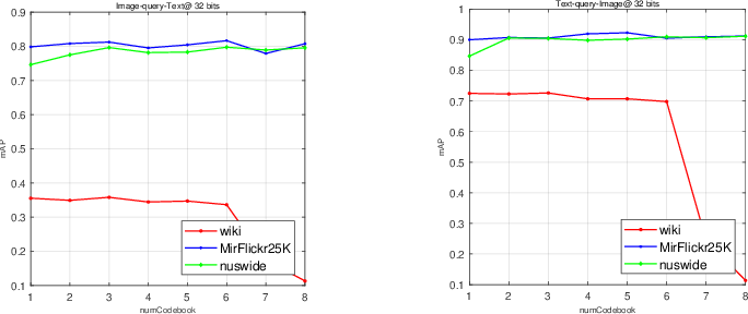 Figure 4 for Asymmetric Correlation Quantization Hashing for Cross-modal Retrieval