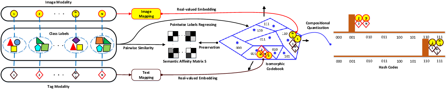 Figure 1 for Asymmetric Correlation Quantization Hashing for Cross-modal Retrieval