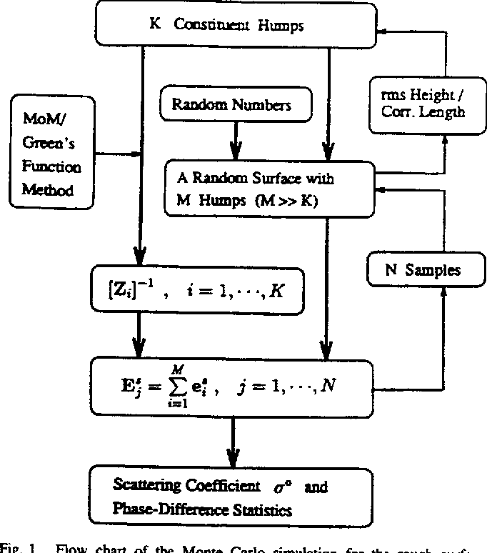 Fig. 1. Flow chart of the Monte Carlo simulation for the rough surface problem.