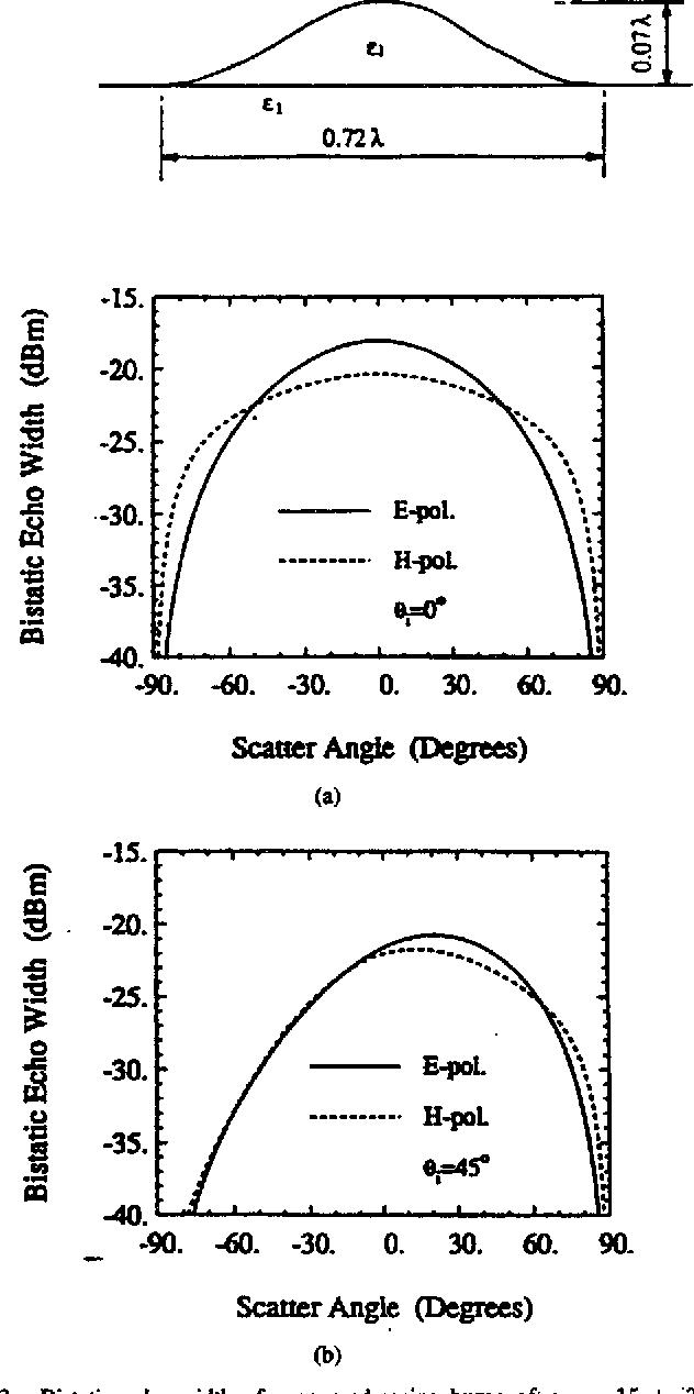 Fig. 3. Bistatic echo width of a squanM-eosine hump of