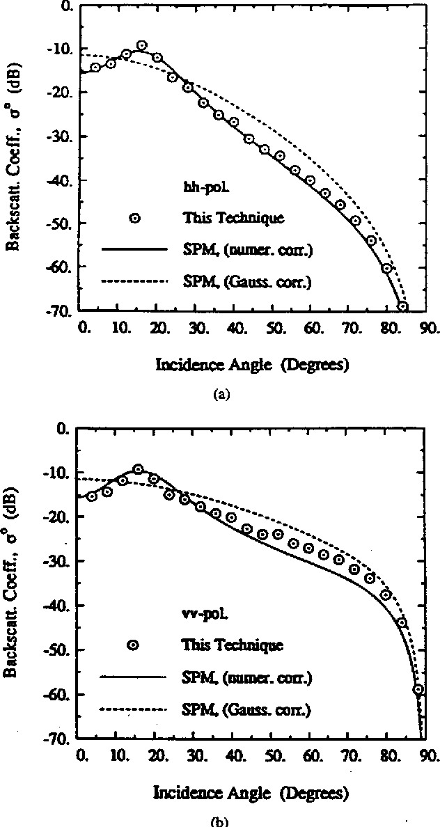 Fig. 5. Backscattering coefficient o ° of the random surface with ks = 0.12, kl = 2.13, and el = e2 = 15 + i3 as computed by the SPM and the numerical technique. (a) HI-I-polarization. Co)VV-polarization.