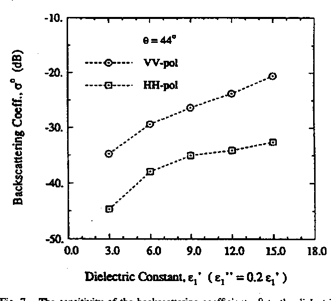 Fig. 7. The sensitivity of the back_cattering coefficient o ° to the dielectric constant in case of ks = 0.22, ki = 3.8, and e2 ----15 + i3 at 0 ----44 °.