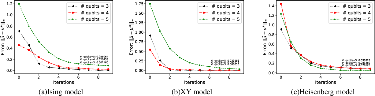 Figure 4 for A Hybrid Quantum-Classical Hamiltonian Learning Algorithm