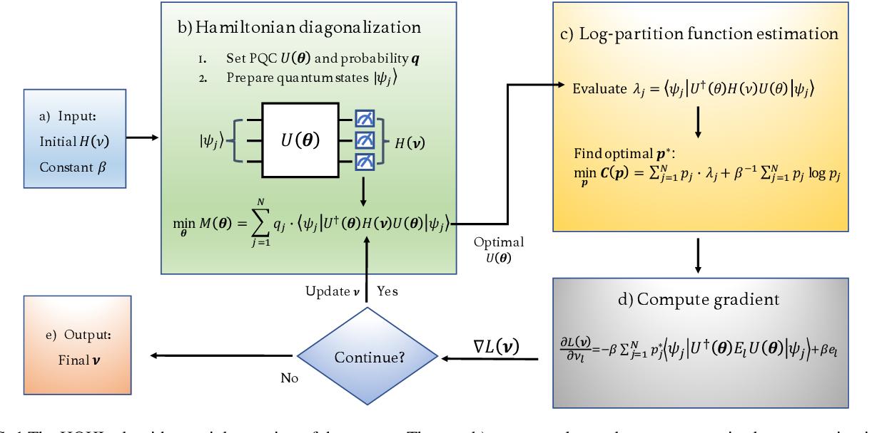 Figure 1 for A Hybrid Quantum-Classical Hamiltonian Learning Algorithm