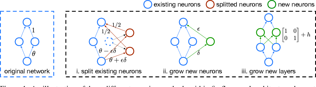 Figure 1 for Firefly Neural Architecture Descent: a General Approach for Growing Neural Networks