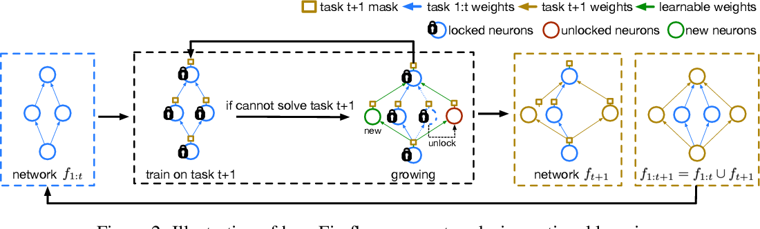 Figure 3 for Firefly Neural Architecture Descent: a General Approach for Growing Neural Networks