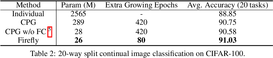 Figure 4 for Firefly Neural Architecture Descent: a General Approach for Growing Neural Networks
