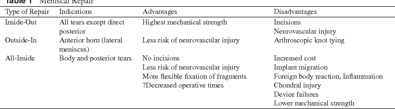 Table 1 from Meniscal repair and reconstruction  - Semantic Scholar