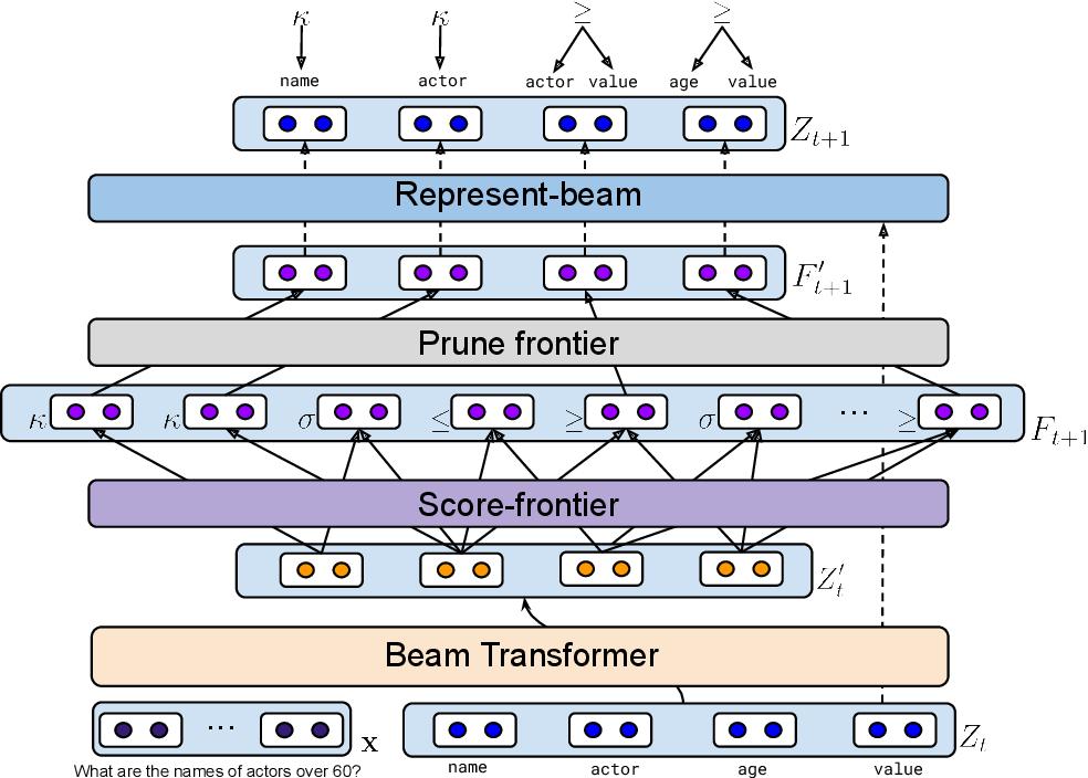 Figure 1 for SmBoP: Semi-autoregressive Bottom-up Semantic Parsing