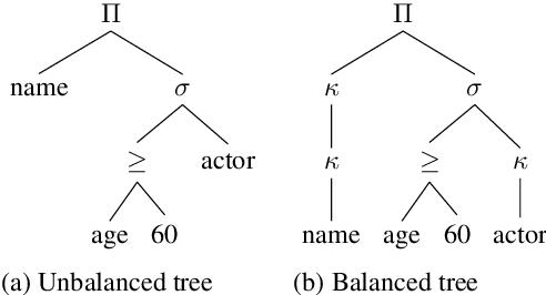 Figure 3 for SmBoP: Semi-autoregressive Bottom-up Semantic Parsing