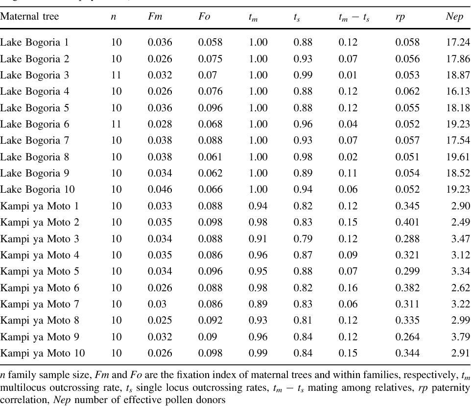Table 2 from Mating patterns of the gum arabic tree (Acacia
