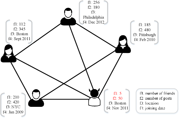 Figure 1 for ResGCN: Attention-based Deep Residual Modeling for Anomaly Detection on Attributed Networks