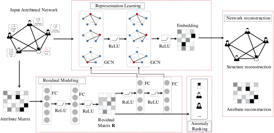 Figure 3 for ResGCN: Attention-based Deep Residual Modeling for Anomaly Detection on Attributed Networks