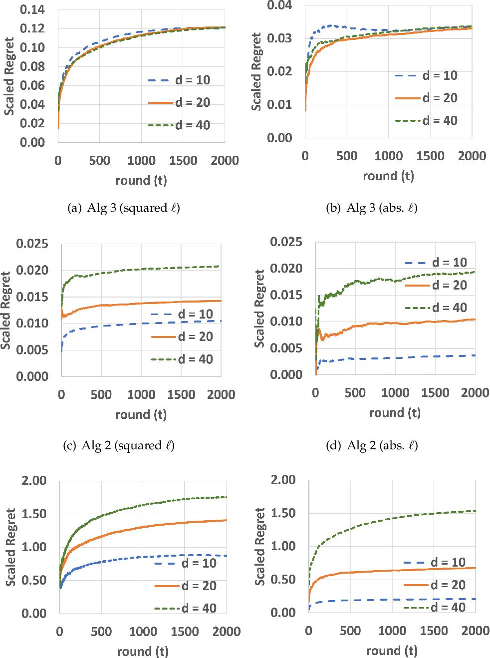Figure 1 for Optimal Regret Algorithm for Pseudo-1d Bandit Convex Optimization
