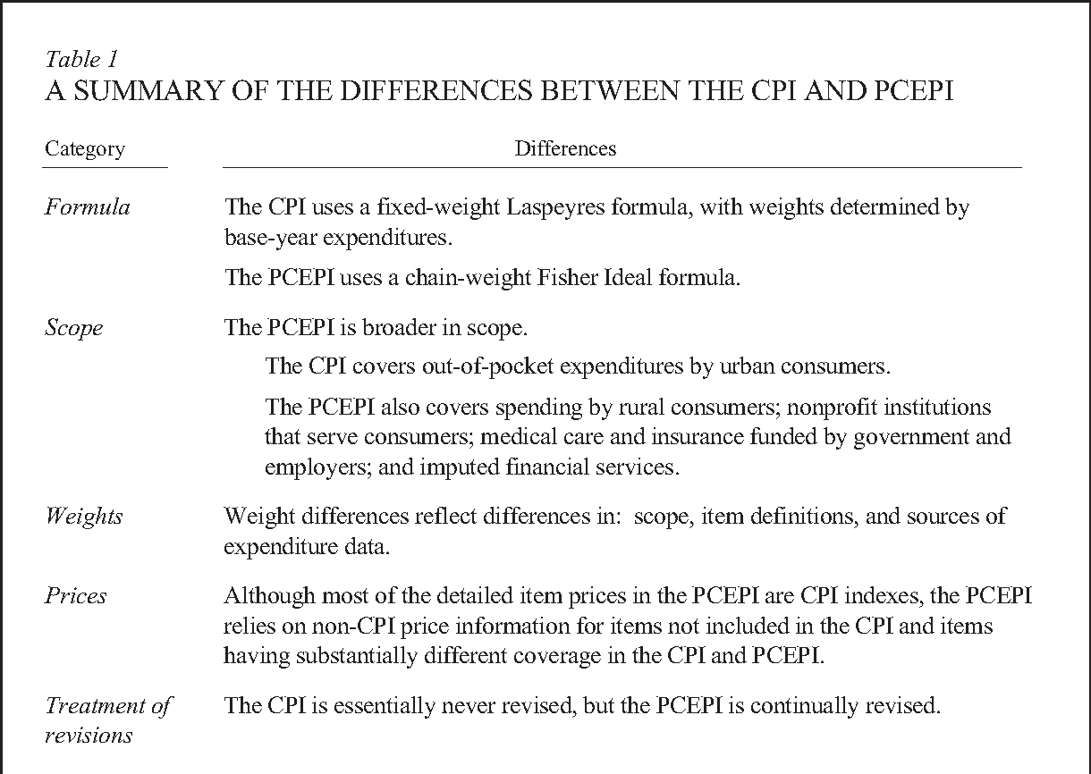 A Comparison of the CPI and the PCE Price Index - Semantic Scholar