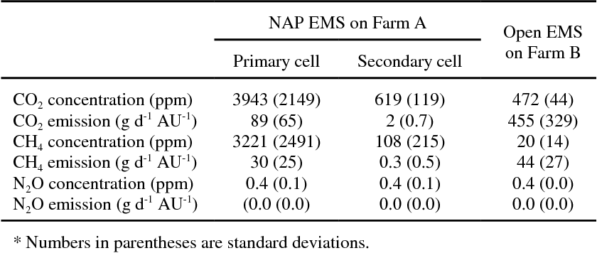 PDF] Measurement of odour and greenhouse gas emissions in two swine