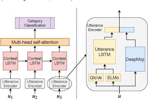 Figure 1 for ANA at SemEval-2019 Task 3: Contextual Emotion detection in Conversations through hierarchical LSTMs and BERT