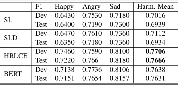 Figure 2 for ANA at SemEval-2019 Task 3: Contextual Emotion detection in Conversations through hierarchical LSTMs and BERT
