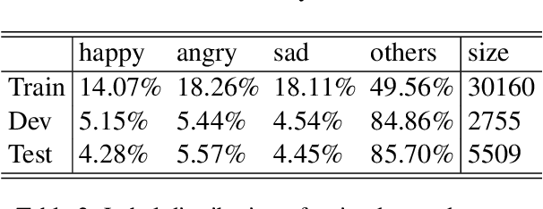 Figure 3 for ANA at SemEval-2019 Task 3: Contextual Emotion detection in Conversations through hierarchical LSTMs and BERT