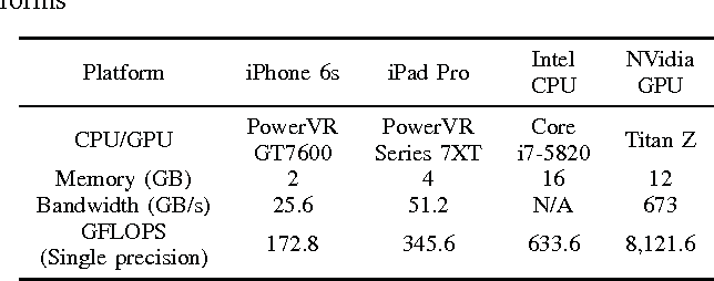 Deep Convolutional Neural Network on iOS Mobile Devices