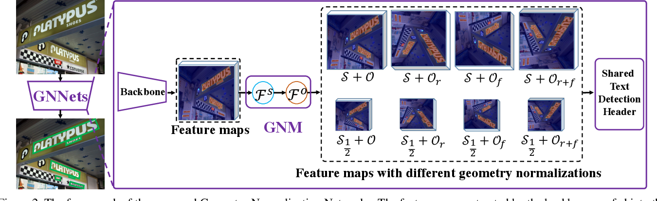 Figure 3 for Geometry Normalization Networks for Accurate Scene Text Detection