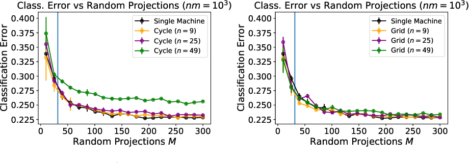 Figure 1 for Decentralised Learning with Random Features and Distributed Gradient Descent