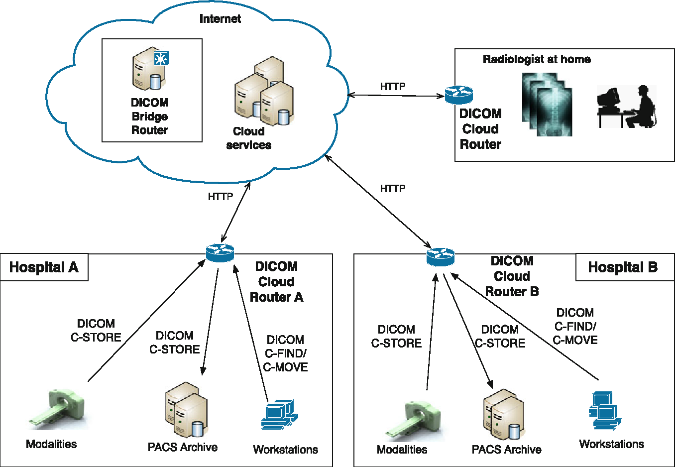DICOM relay over the cloud - Semantic Scholar