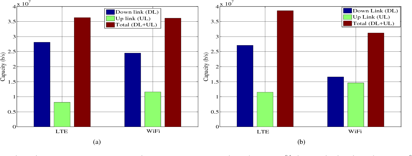 Fig 3 Throughput Performance Of Coexisted LTE WiFi System A