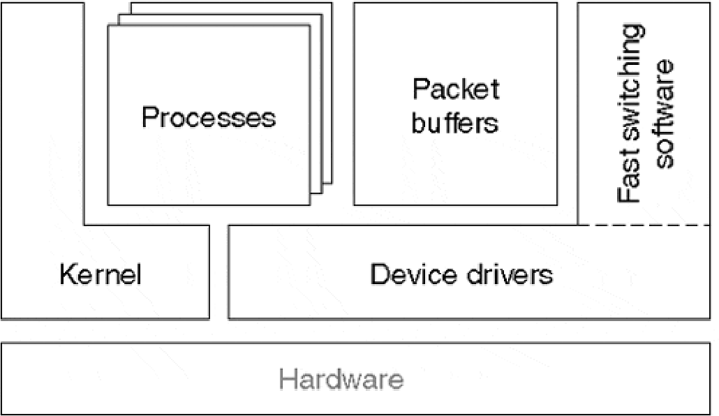 Inside Cisco IOS Software Architecture - Semantic Scholar
