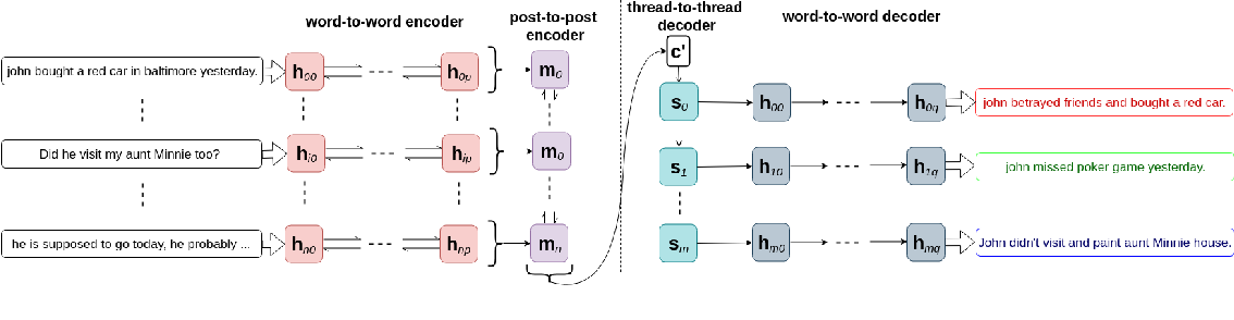 Figure 3 for Generating Multi-Sentence Abstractive Summaries of Interleaved Texts